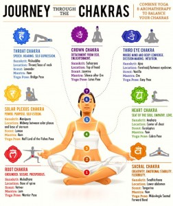 Chakras, yoga and aromatherapy
